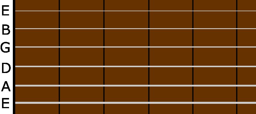 ギターは何も指を押さえなければ、低い音(第6弦:一番太い弦)から高い音(第1弦:一番細い弦 )に向かって「E」⇒「A」⇒「D」⇒「G」⇒「B」⇒「E」となります。